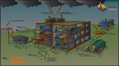 Implementation of earthing systems and wells Earth