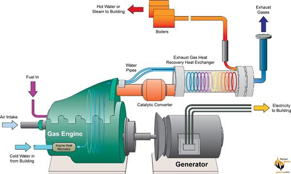 معرفی ژنراتور گازی
