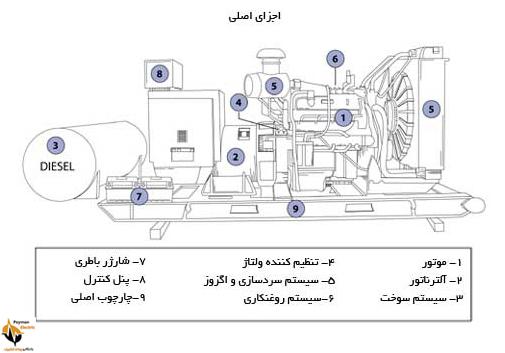 ژنراتور گازی